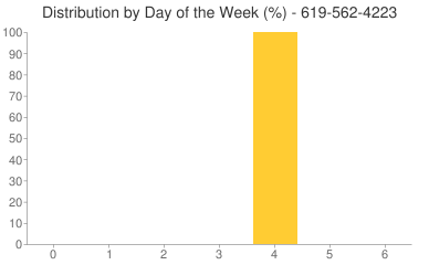 Distribution By Day 619-562-4223
